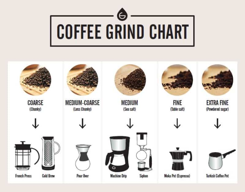 You should select the right coffee grind