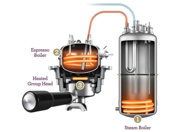 Heating system of Breville Oracle